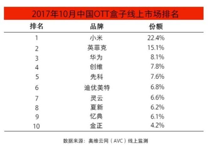 奥维云网数据:十月小米盒子市占率稳居第一