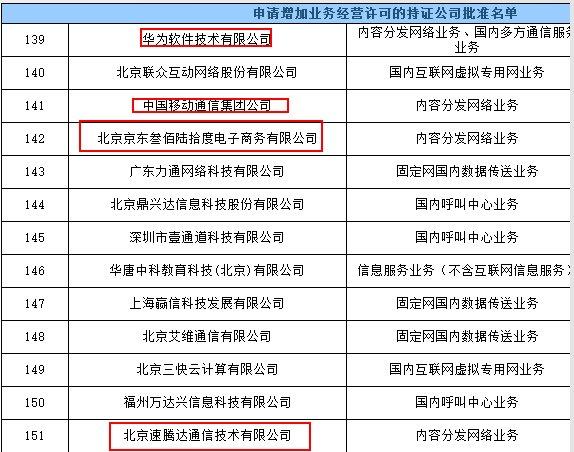 工信部下发CDN拍照:中国移动/华为云/京东云/视界云等获得
