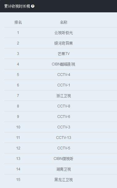 """OTT TV对直播频道开启""""全面围剿"""" 迈向快节奏时代的昂首阔步"""