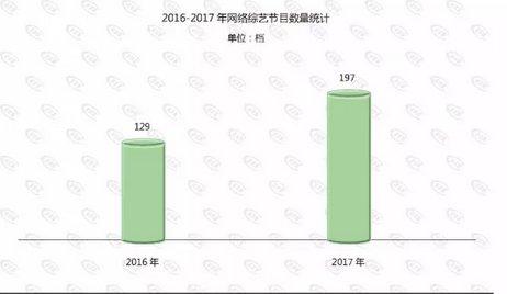 广电发布《2017网络原创节目发展分析报告》