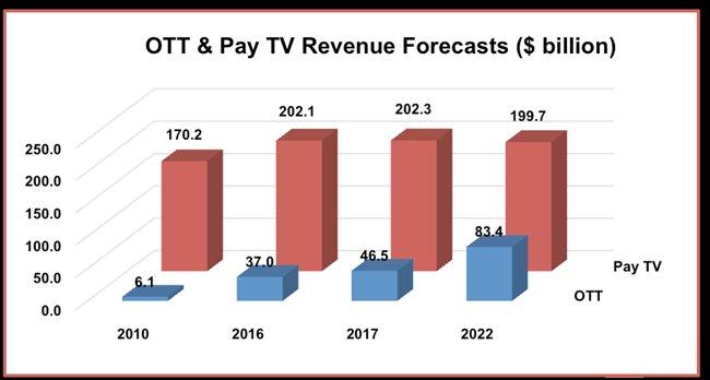 《OTT和付费电视预测》报告:OTT和付费电视产出2830亿美元
