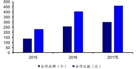 2017年中国网络剧行业发展趋势分析:优质IP成必然