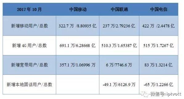 中国移动的方向:IPTV还是OTT?谁能阻挡移动的脚步?