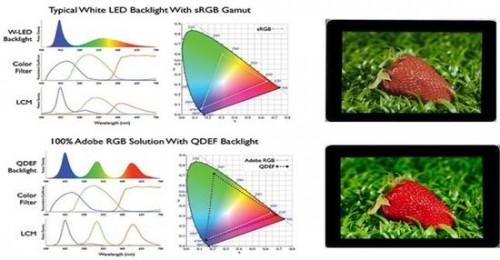 抗衡OLED显示技术的量子点 它的优势在哪?