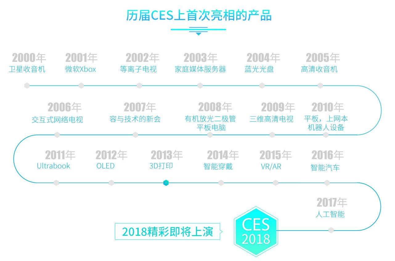 2018年CES前瞻:三星将推出Micro LED电视
