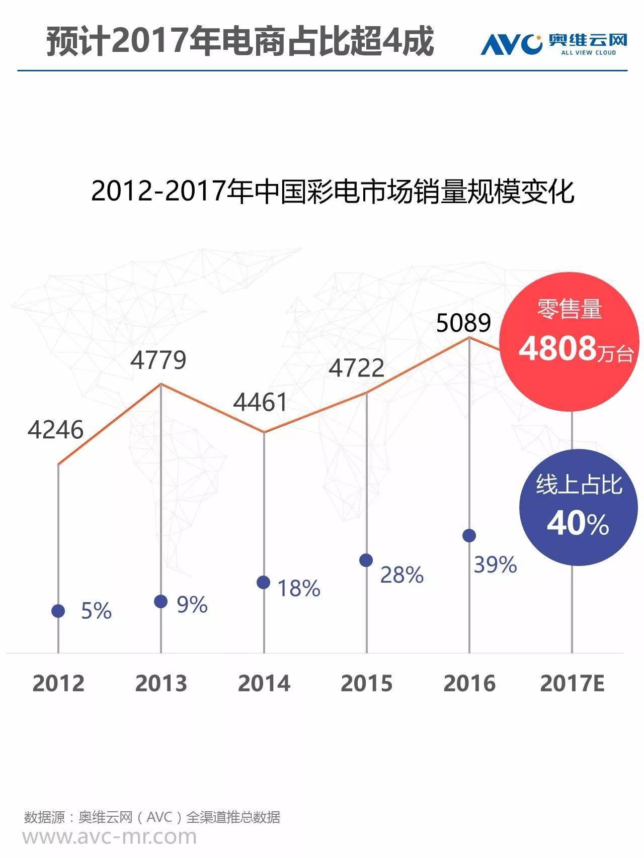 奥维云网发布《2017双12彩电市场消费报告》