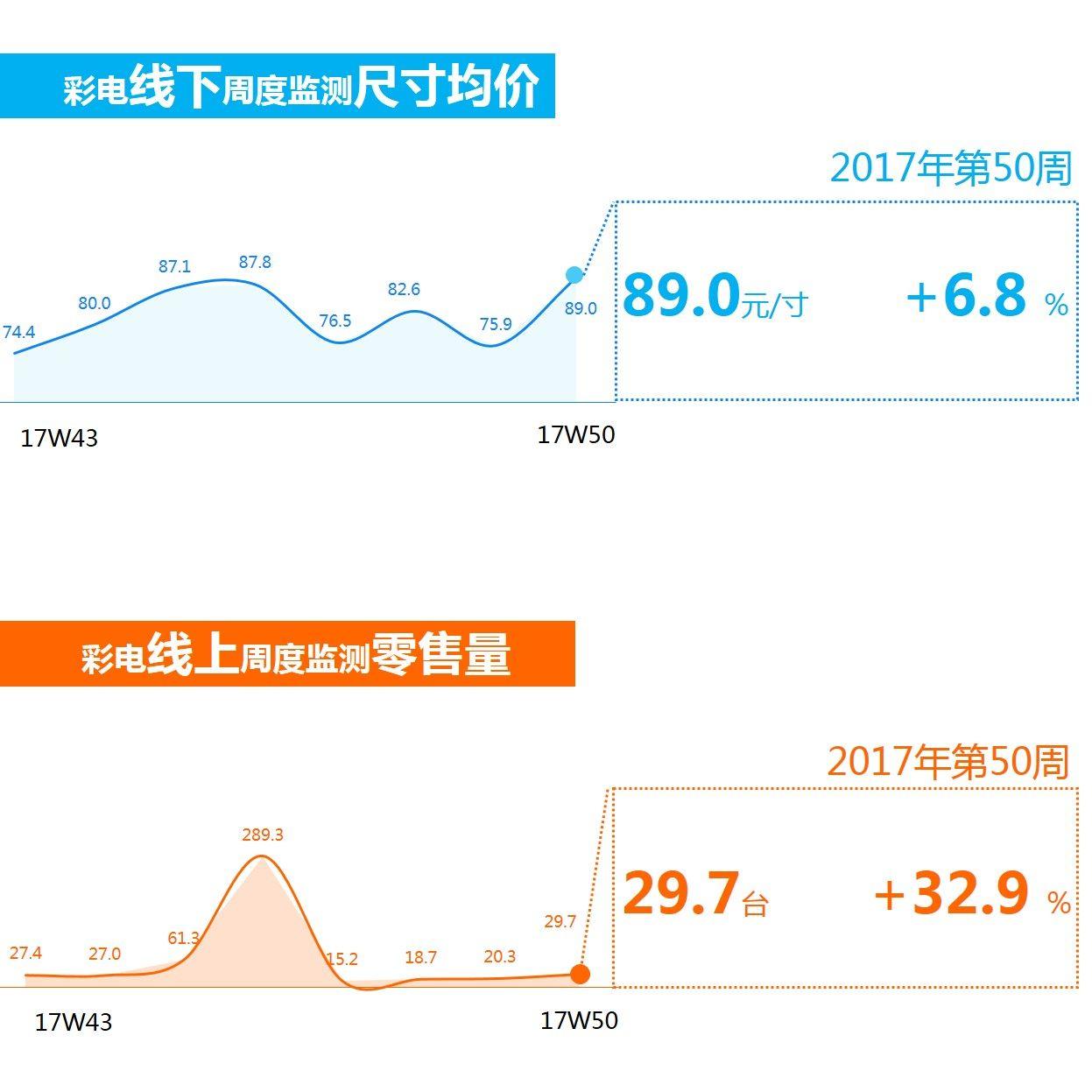 奥维云网发布12月4日-12月10日彩电观察报告