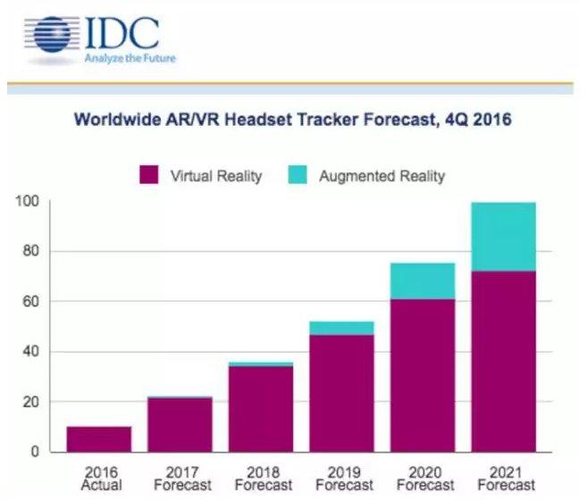 科技巨头争相布局AR技术 大规模商用即将来临