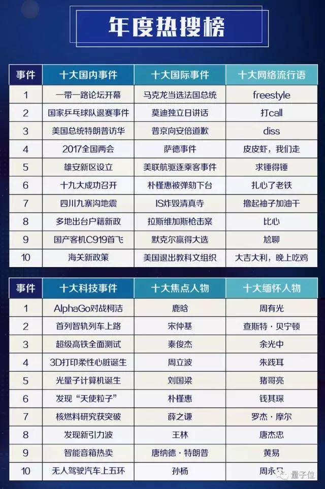 3大AI事件入围百度2017科技热搜,柯洁对战AlphaGo排名第一