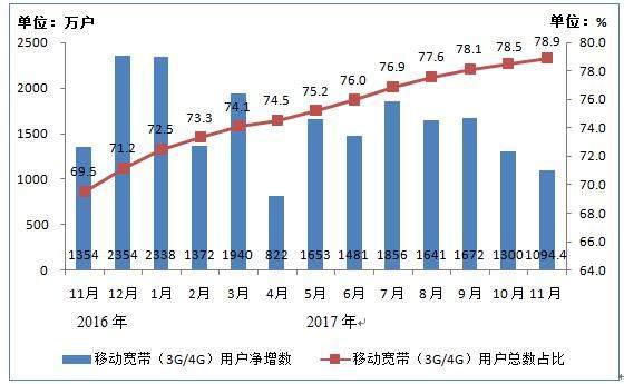 IPTV用户总数达1.18亿户 11个月净增超3000万