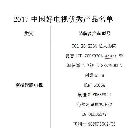 """2017""""中国好电视""""优秀产品正式揭晓 多个品牌榜上有名"""