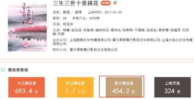 """揭秘视频网站""""爆款剧""""的300亿播放量!不足百万元"""