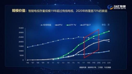 2020年智能电视存量将超2.8亿台 覆盖70%家庭