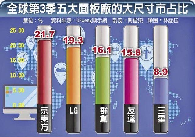 中韩面板差距正在缩小 京东方独占鳌头