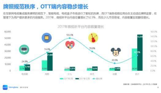 用户更愿意选择聚合类视频应用 OTT崇尚内容为王