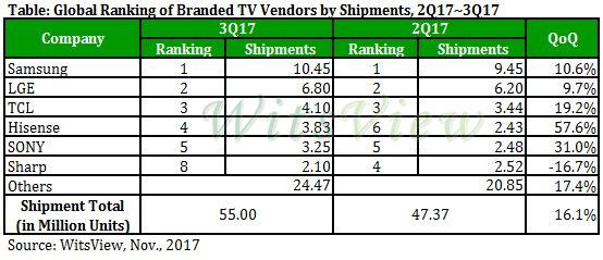 2017年电视出货量将小幅下滑 海信和TCL在国际市场站稳脚跟