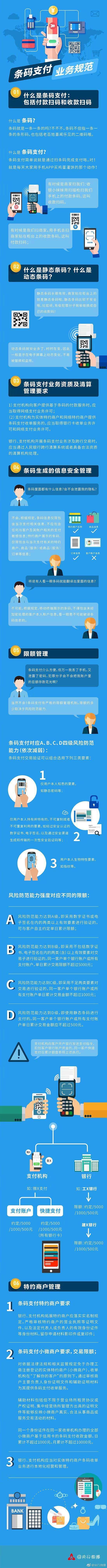 支付宝微信变天!一张图看懂央行新规《条码支付行业规范》