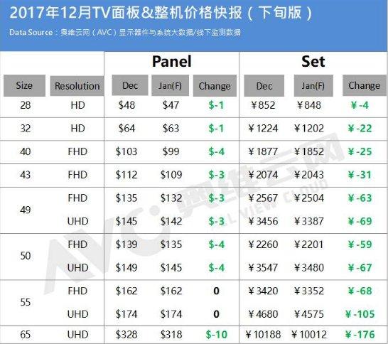 奥维云网发布《2017年12月下旬TV面板价格快报》