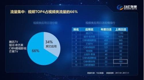 2017OTT广告收入实现23亿元 同比增长130%