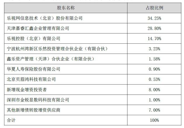 """""""新乐视智家""""估值大降 拟融资30亿元"""