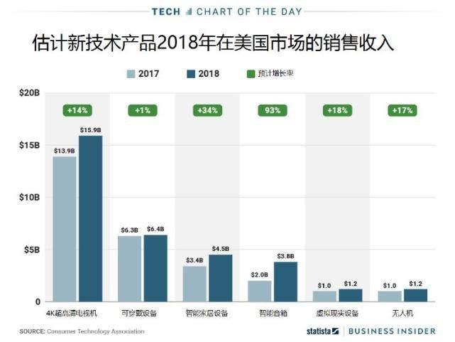 调查显示2017美国4K电视销售额高达139亿美元
