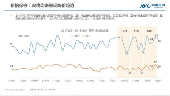2018彩电市场开年遇冷 步入筑底阶段