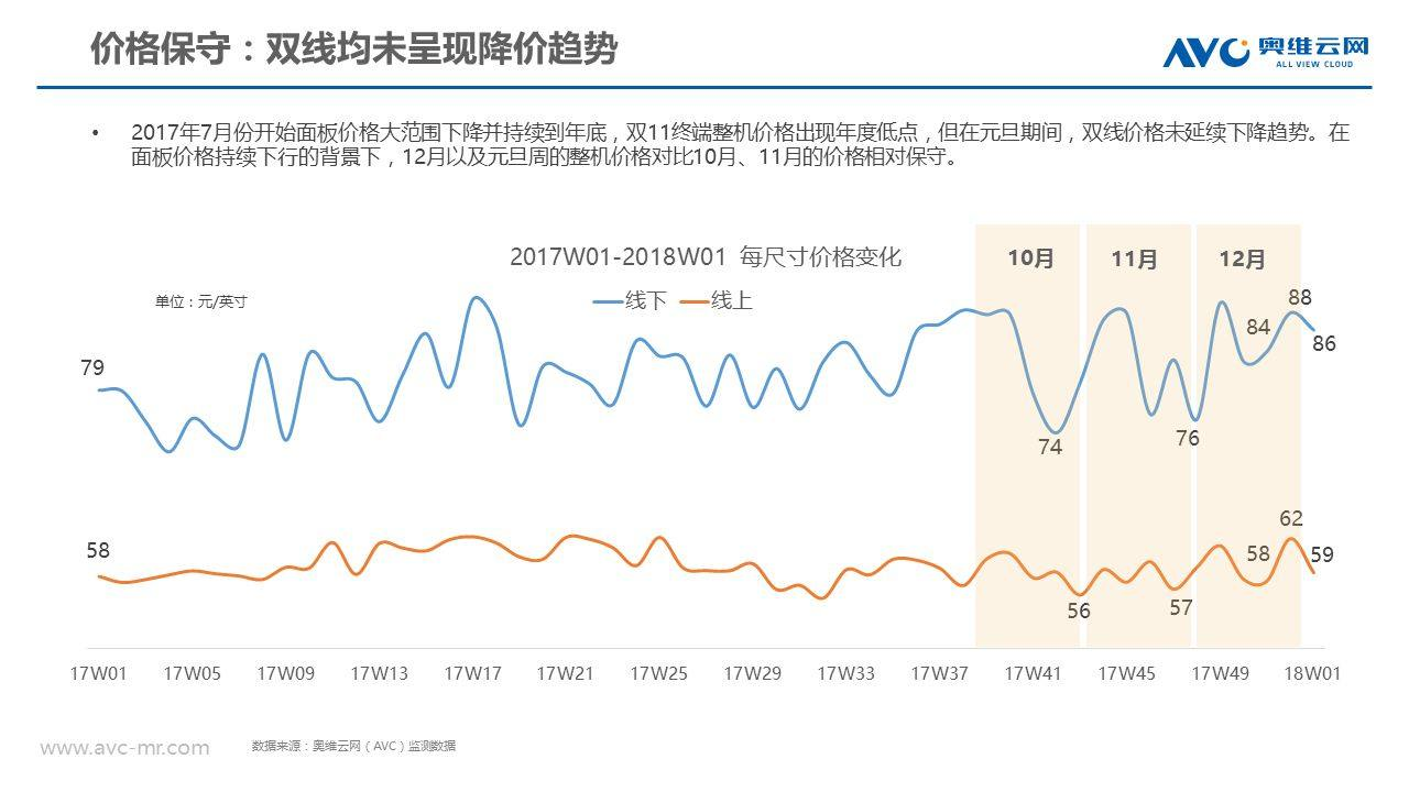 彩电市场开年遇冷:元旦促销期下降18.3%