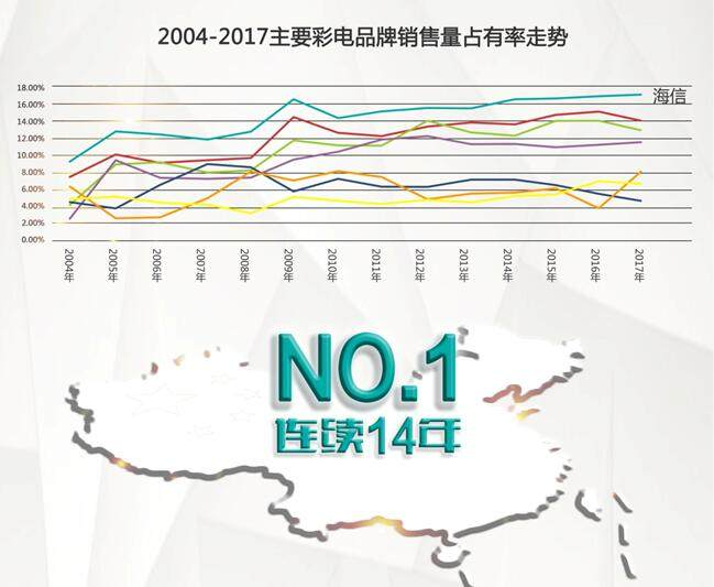 中怡康:海信电视连续14年中国市场第一 不走低品质价格战