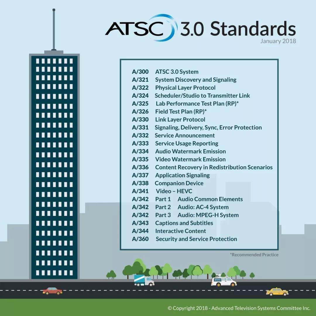 美国下一代电视标准ATSC3.0于2018CES大展正式发布