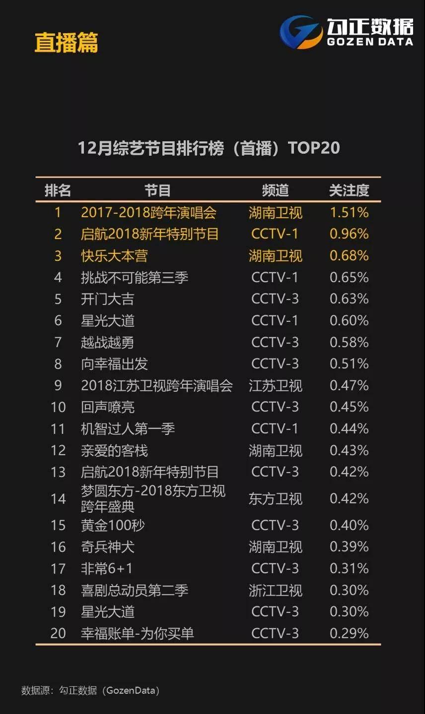 勾正数据发布2017年12月智能电视大数据报告