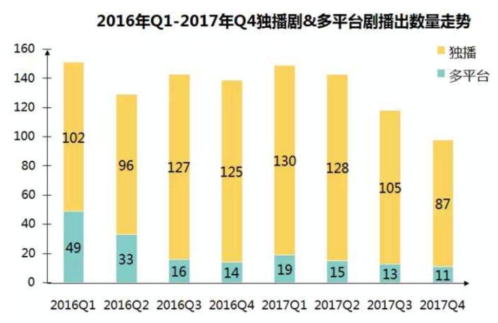 2018年值得关注的5部大戏 IP剧仍是重中之重