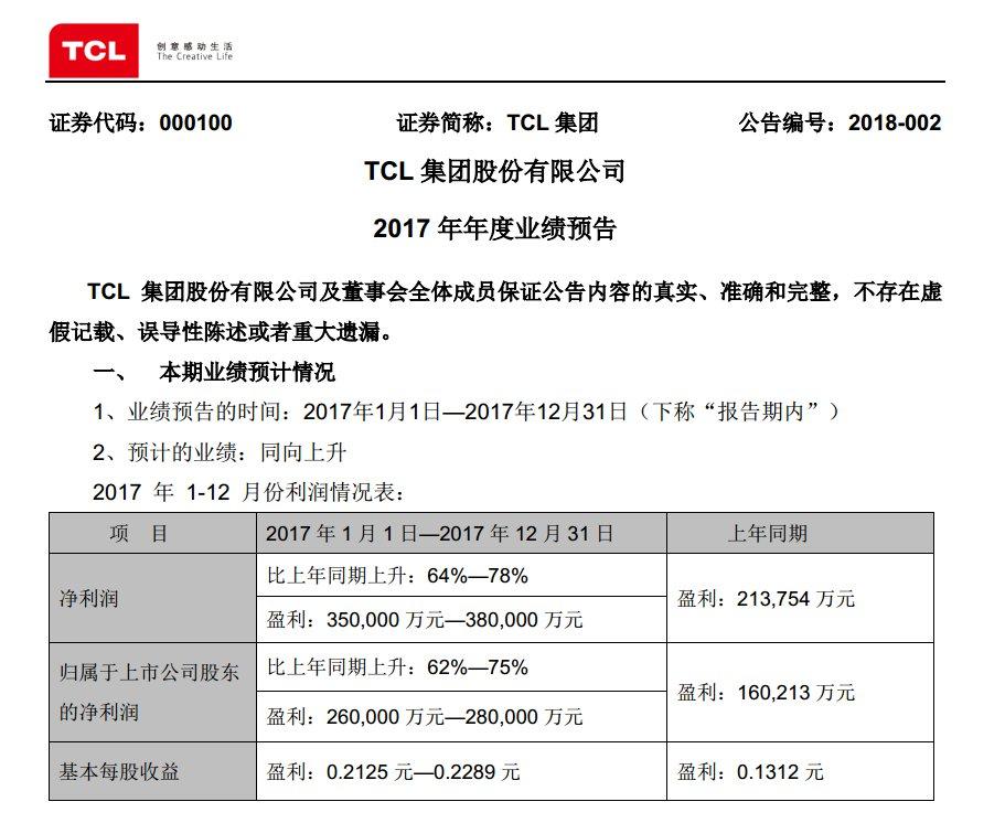 TCL发布2017年年度业绩预告 净利润同比增长64%-78%