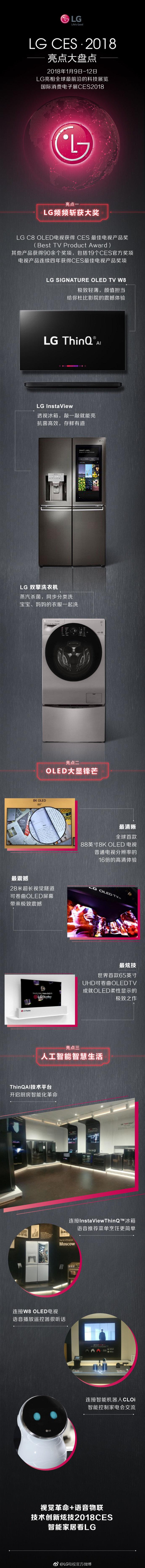 一张图看懂LG C8 OLED电视如何斩获2018CES大奖