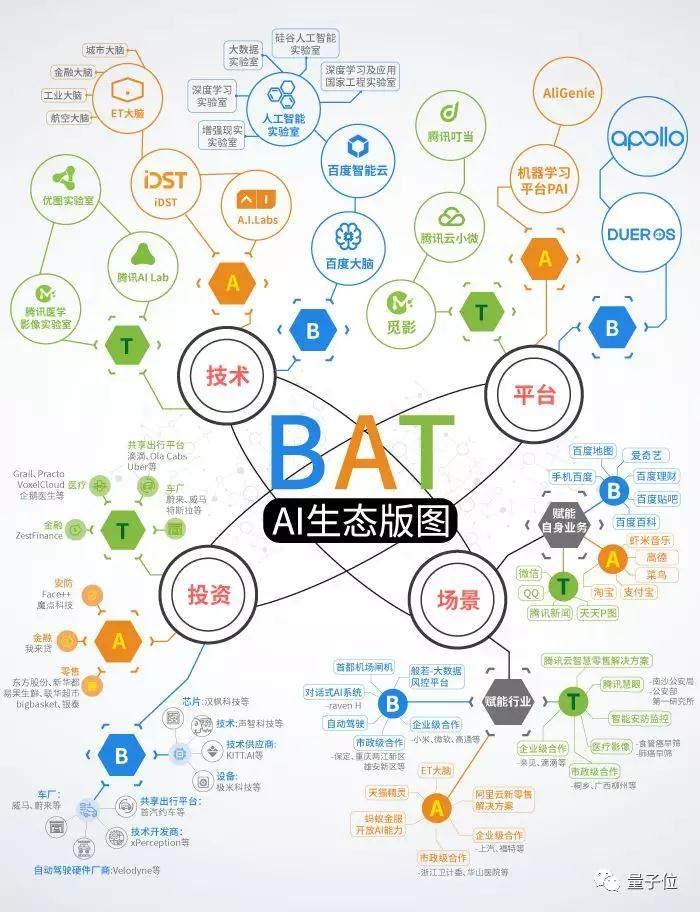 """以AI""""赋能""""的第四次工业革命 BAT谁主沉浮?"""