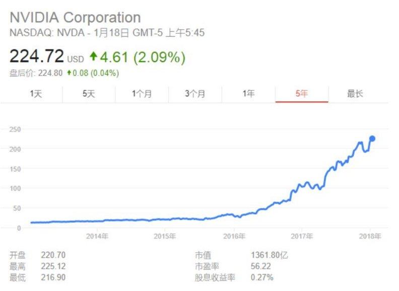 中国AI芯片企业离掀翻英伟达还有多远?