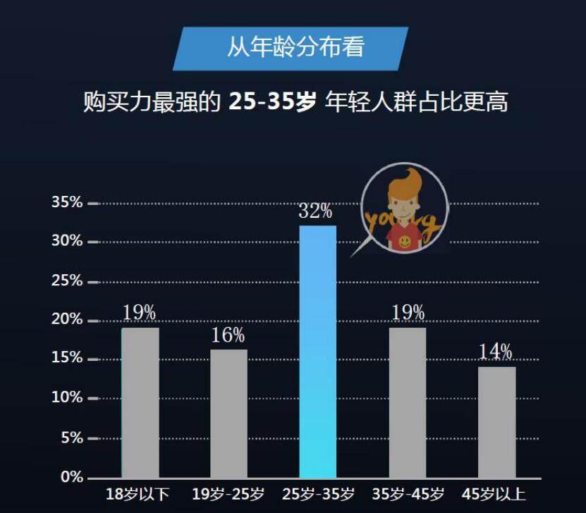 海信互联网电视35岁以下用户占67% 年轻人是主力军