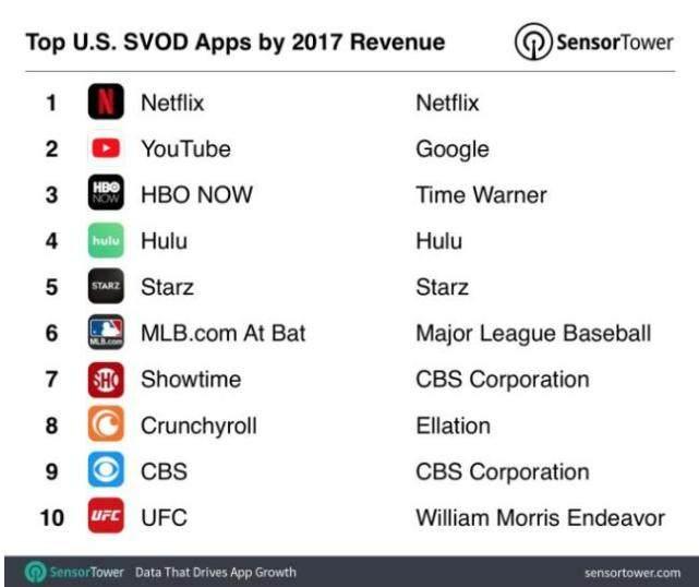美国视频应用2017年营收增长77% 达到7.81亿美元