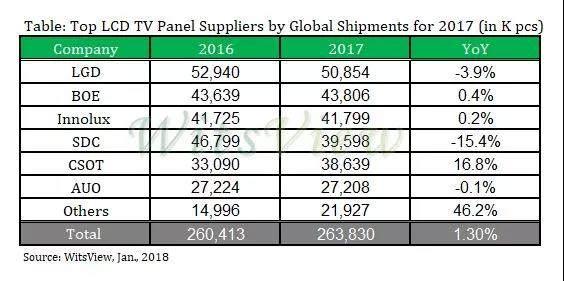2017全球电视面板数据报告分析:LG第一,三星跌出前三