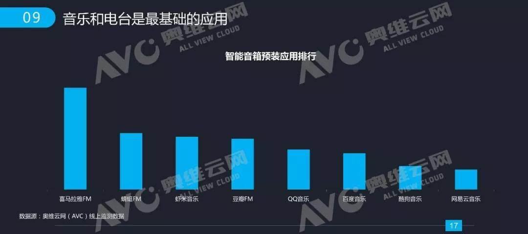 奥维云网发布2017年中国智能音箱行业发展报告
