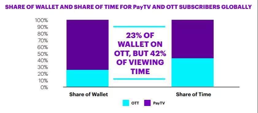 86%观众不愿意同时使用多个OTT服务 OTT观影即将超过直播