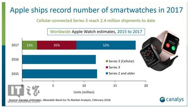 苹果Apple Watch去年卖了1800万块,同比上涨54%
