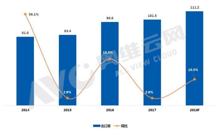 奥维云网发布《大陆TV制造商出口月度数据报告》