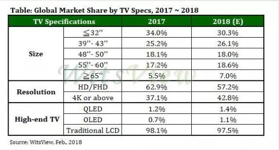 2017全球液晶电视出货量创3年来新低