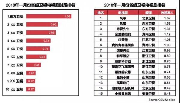 2018开年收视盘:卫视顶层格局异动,东方卫视取得领先优势