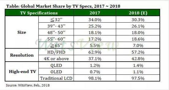 ZNDS科技早报 液晶电视出货量创新低;当贝市场助阵唐探2
