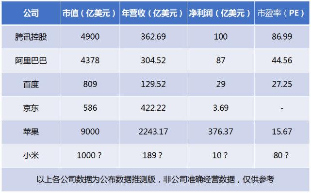 小米估值1000亿美元,到底是高了还是低了?