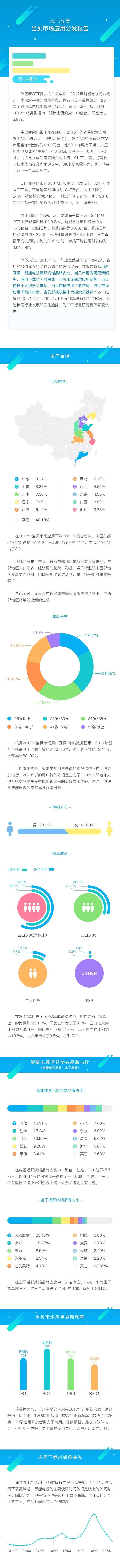 2017年度当贝市场应用分发报告