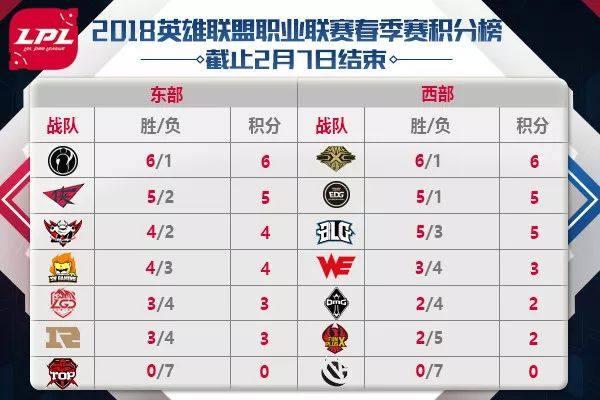 2018LPL春季赛常规赛直播预告:TOP与VG将正面交锋