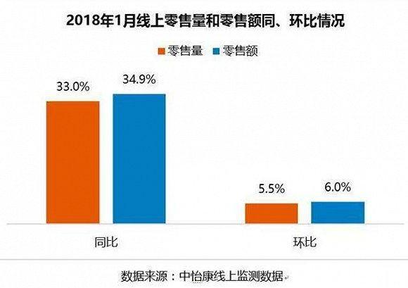 2018年首月彩电市场迎来开门红 整体市场依然处于增长瓶颈期