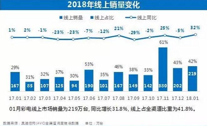 奥维云网发布1月彩电市场报告简析
